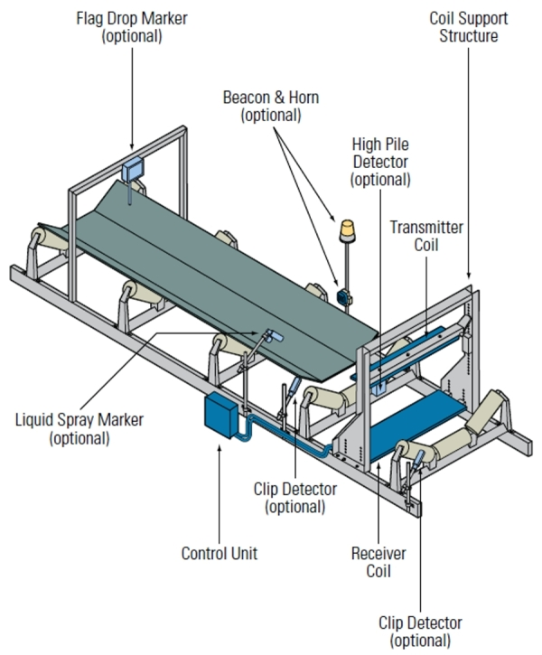 Design Layout of the Metal Detector