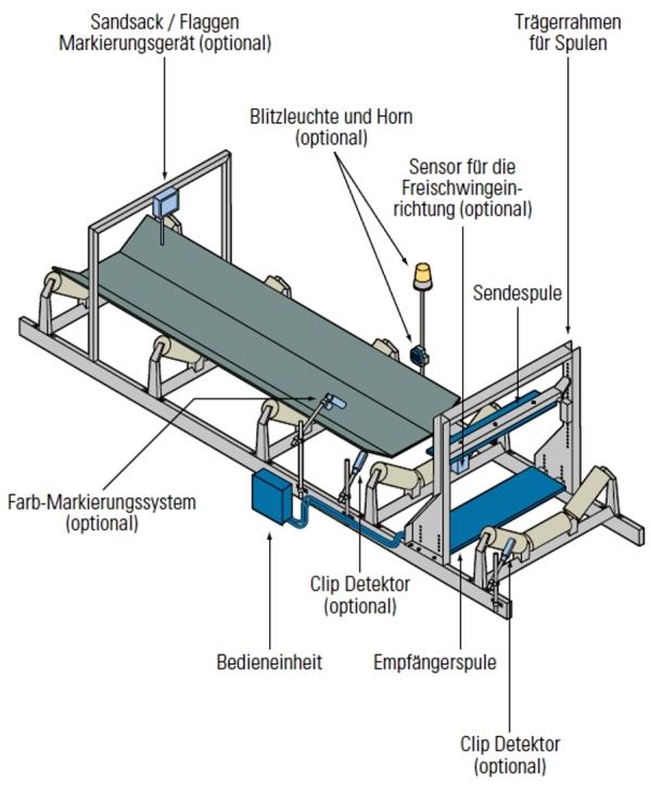 Aufbau des Metallsuchgeräts