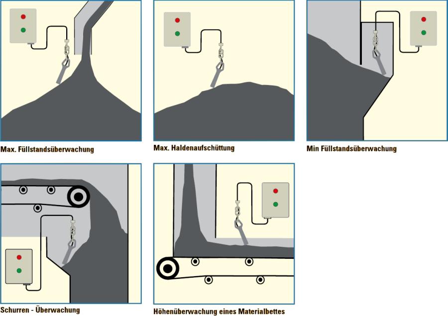 Typische industrielle Anwendungen für Pendelschalter / Tiltschalter